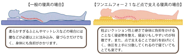 自律神経 不眠 冷え 冷え症 低体温 ホルミシス 遠赤外線 マイナスイオン 低線量放射線 体温 ラジウム 温泉 ラドン 免疫力 体温